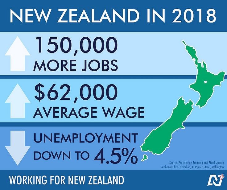 Stick with our programme of responsible economic management to keep NZ on the right track. http://ntnl.org.nz/1w34xEk #Working4NZ