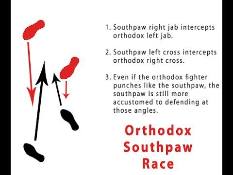 Southpaw Striking Tactics vs.Orthodox Stance by Gemini MMA