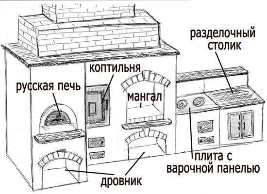 русская печь клипарт - Поиск в Google