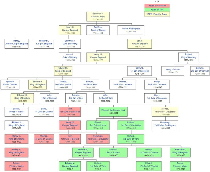 plantagenet family tree | House of Plantagenet Family Tree ...
