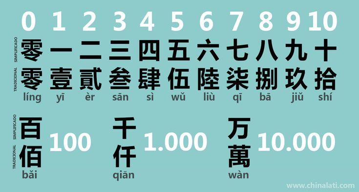 Los números chinos en operaciones bancarias y en la lengua de signos. – Chinalati
