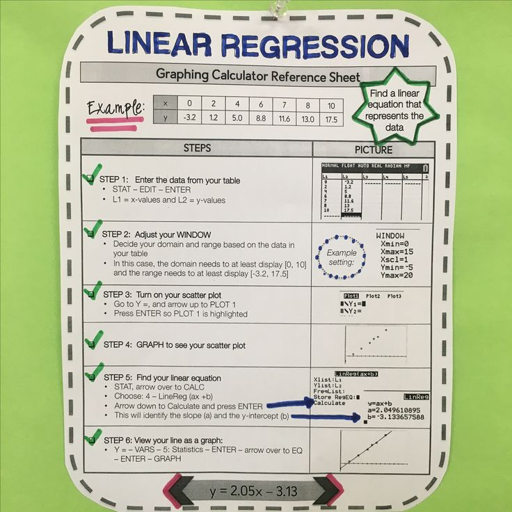 Graphing calculator reference sheet on linear regression. Clear steps with pictures!