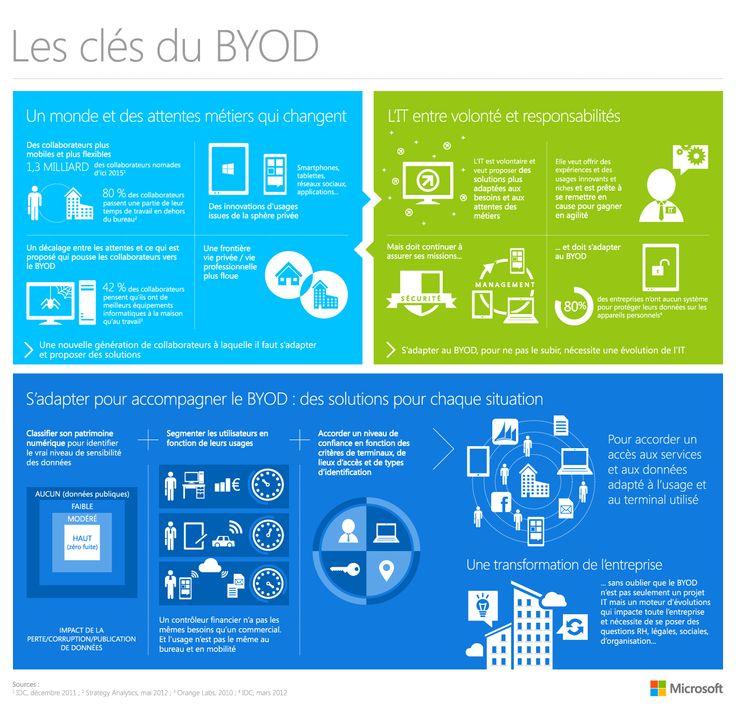 [TechDays 2015] : L'environnement de travail numérique
