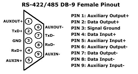 RS-422 by 485 DB-9 Female Pinout