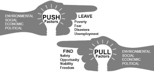 Immigration - English Push and Pull Factors to the US #ColonialPeriod