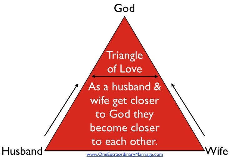 wife and husband relationship according to hinduism the true