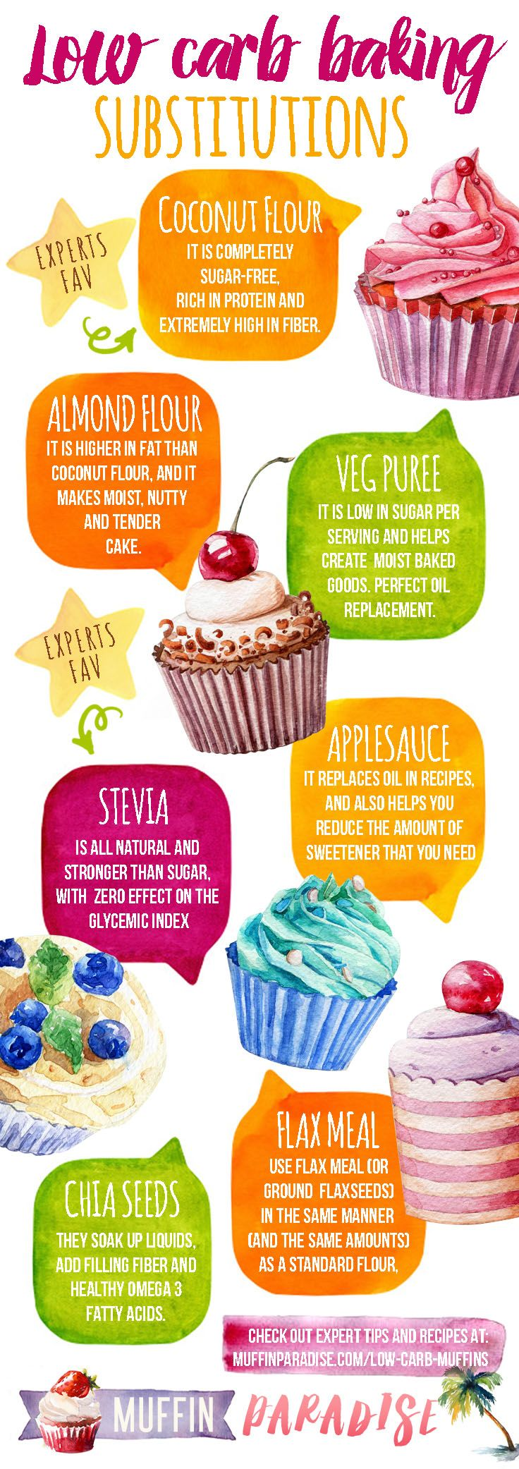 I'm baking low carb muffins! INFOGRAPHIC - keto, paleo, gluten free. Bake with Charlotte at muffinparadise.com