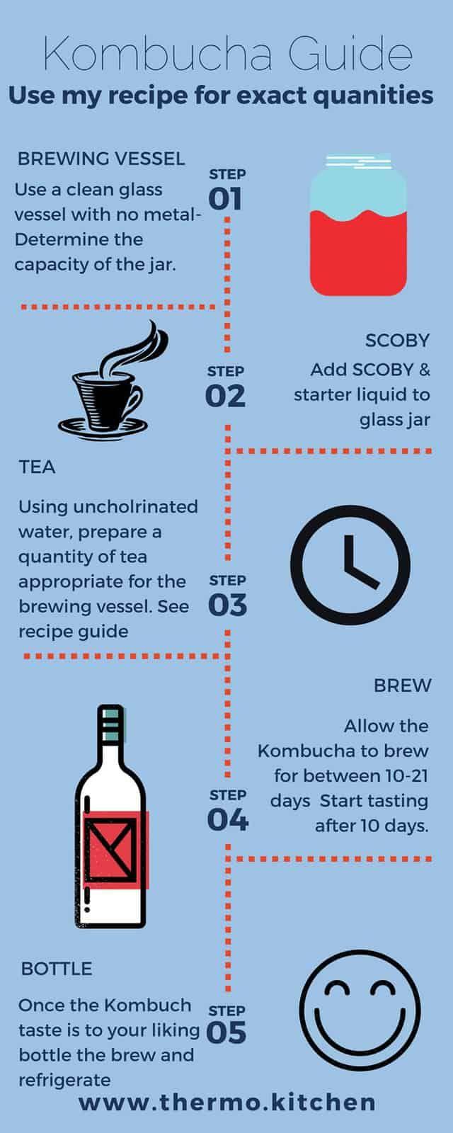 Recipe Kombucha