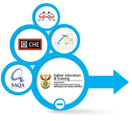 accreditation in south africa