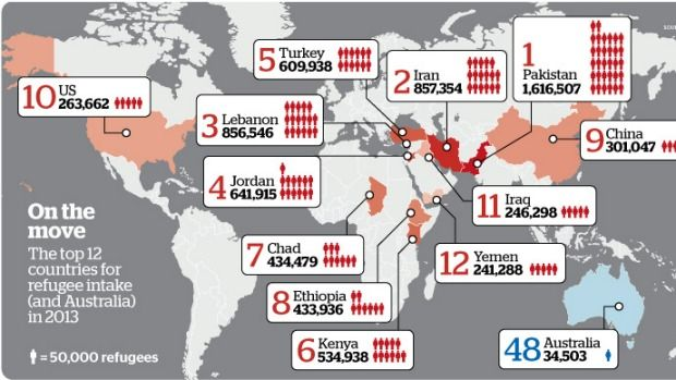 Refugees by the numbers.