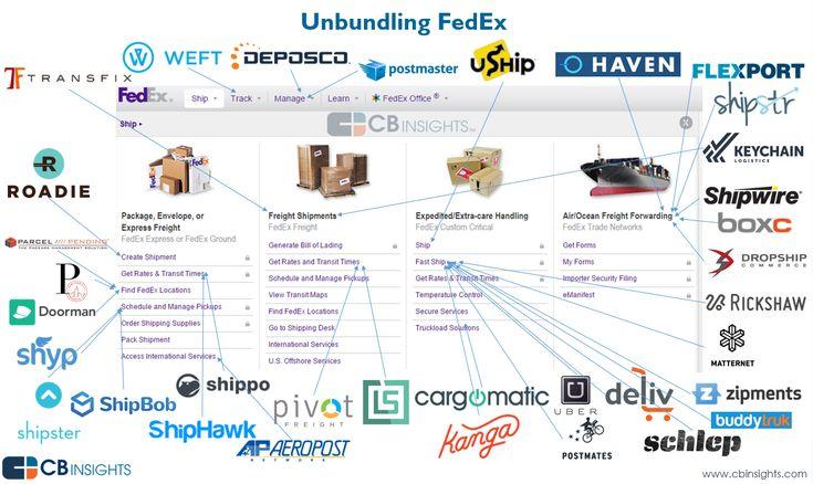 Disrupting FedEx: The Startups Unbundling FedEx, UPS and the Logistics Industry I CBinsights