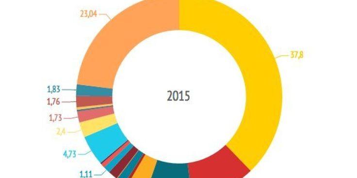 Las pensiones recibirán 37,8 euros de cada cien de los Presupuestos Generales del Estado 2015, según el proyecto de presupuestos que ha presentado este martes el Gobierno.   El rosco siguiente representa 100 euros, que se reparten seg...