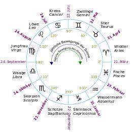Tierkreiszeichen – Wikipedia
