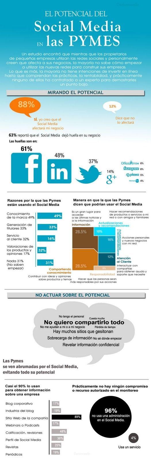 El potencial de las redes sociales para las pymes