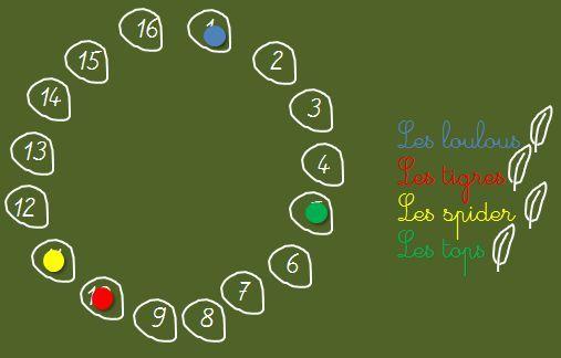 Voici un jeu auquel je joue aussi souvent que possible avec toute la classe parce qu'il a l'intérêt : de faire vraiment réviser les élèves (sur les questions qu'on a choisies : à …