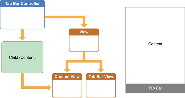 View Controller Programming Guide for iOS: Creating Custom Container View Controllers Figure 14-3  A tab bar controller's view and view controller hierarchy