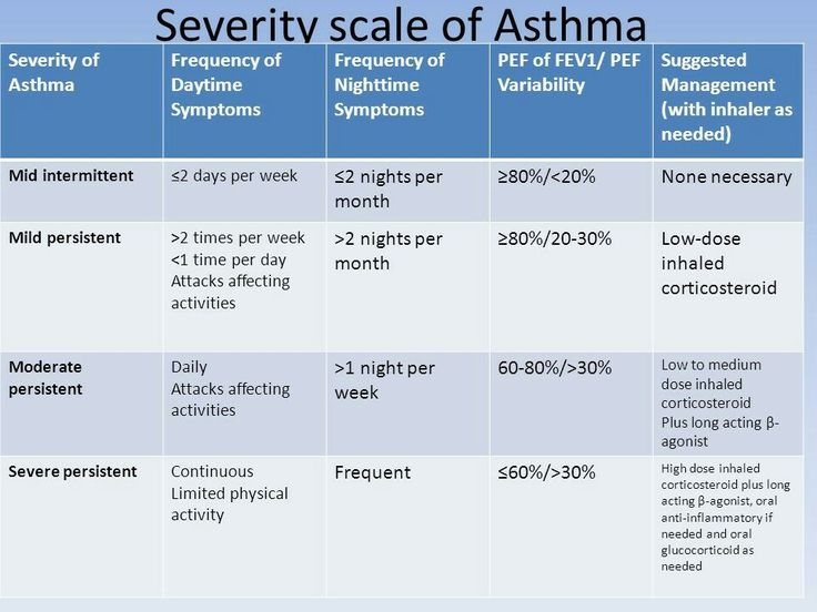 Asthma Severity Scale   Asthma treatment, Asthma, What is ...