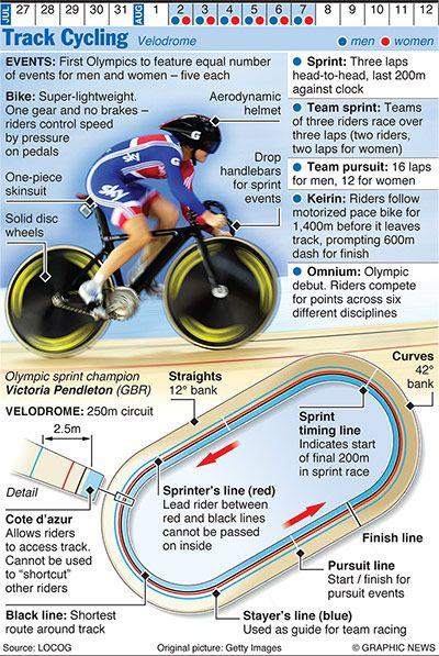 Credit: Graphic News Ltd Cycling: Track