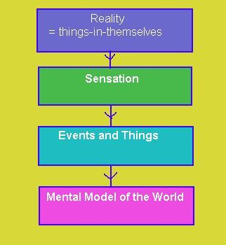the comparison of six theories of historical thought While this school of thought dominated psychology  the variety of perspectives in modern psychology  a closer look at some key personality theories in psychology.