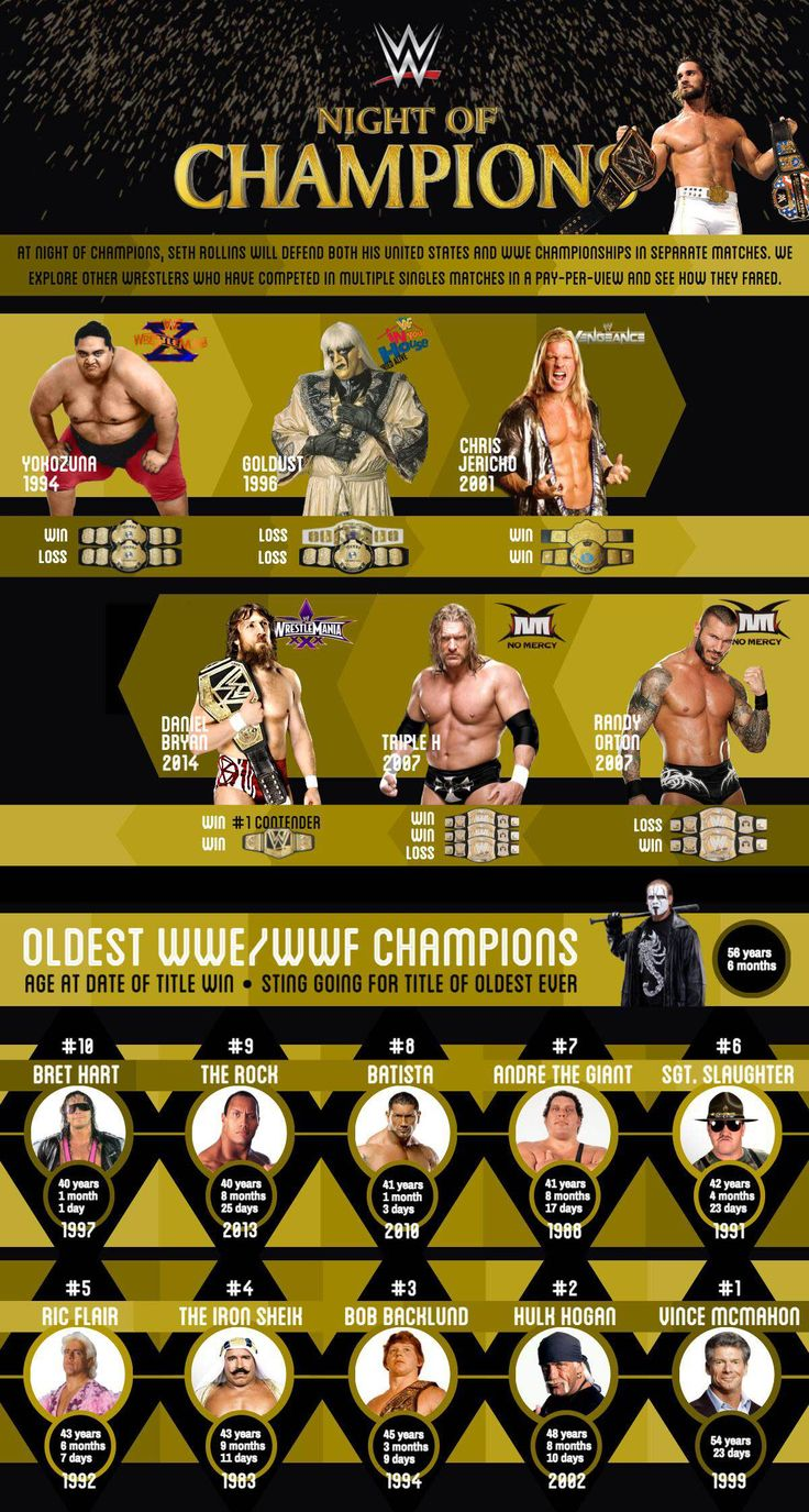 WWE Night of Champions Preview #infographic #WWE #Entertainment #Sports
