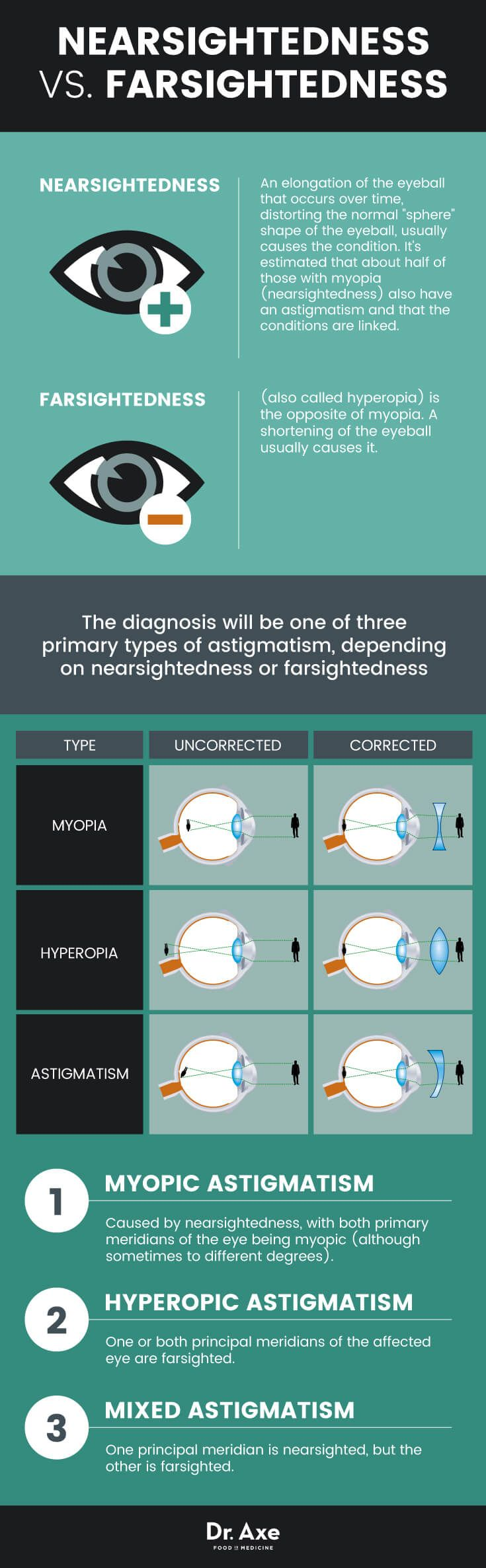 What Is Astigmatism? Symptoms, Causes & Remedies - Dr. Axe