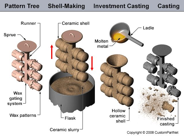 3D Printing and Investment Casting Make a Perfect Fabrication Team | 3DPrint.com