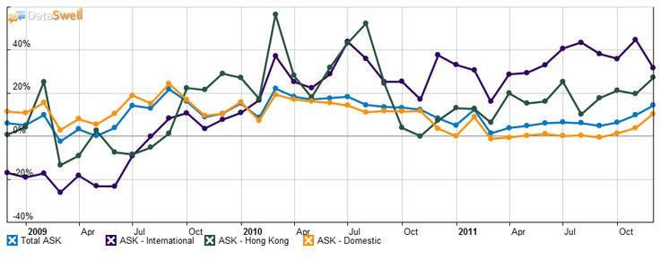 Asian #Airline #Data And #Charts :  China Southern Capacity Growth Year-Over-Year