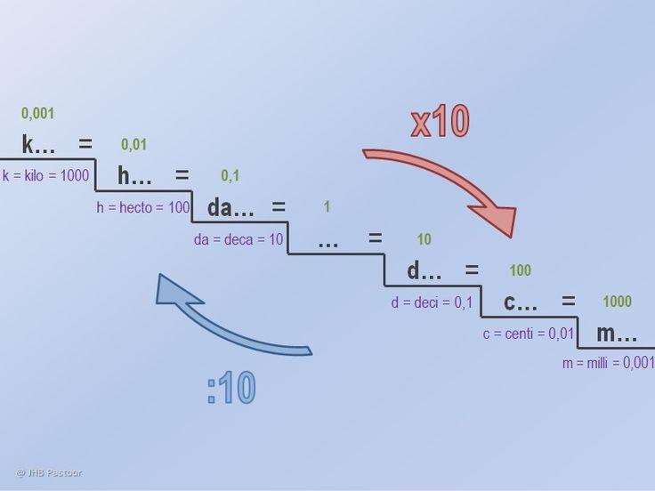 i-NaSk - IC-12T IC-nask H2 Beweging - IC-12T IC-nask §2.1 - Afstand en Tijd