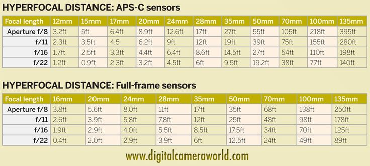 How to calculate hyperfocal distance: free photography cheat sheet