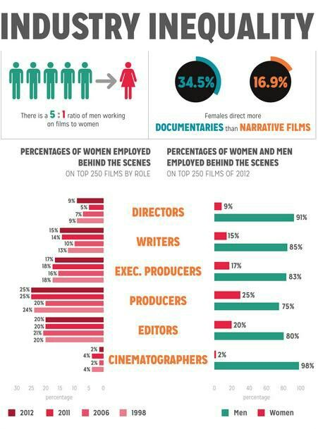 how to fix gender roles in films
