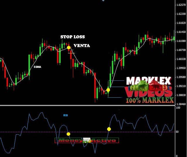 Estrategia De Trading Con Ema5 Rsi 5 85 De Efectividad Orden De