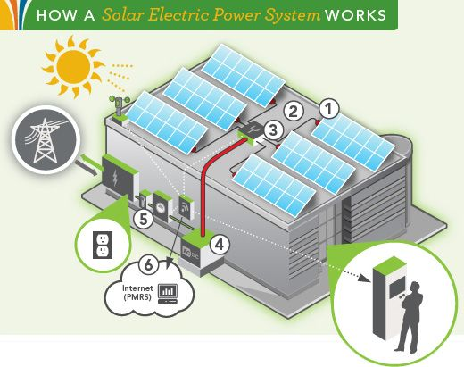 17 Best Images About Solar On Pinterest The Collection
