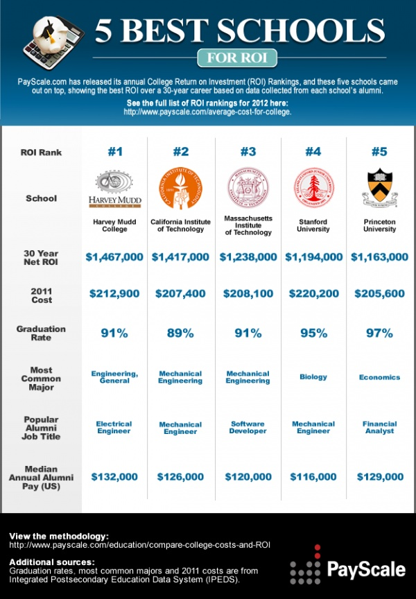 Which College Provides the Best Return on Investment (ROI)?