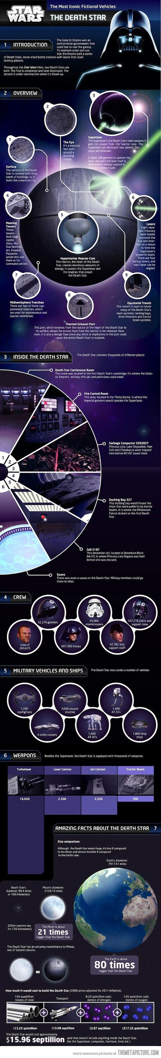 How much it would cost to build The Death Star…