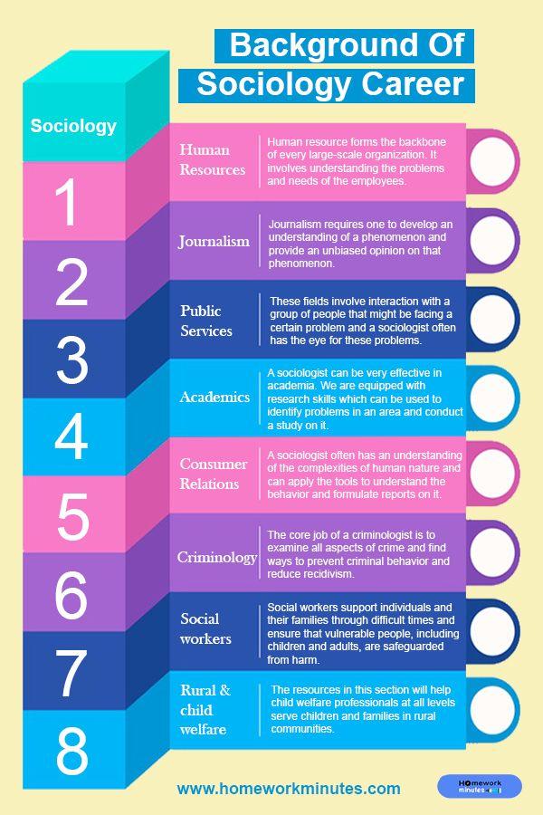 Best Online Tutoring Homework Help Services Blog Homework Minutes Online Tutoring Homework Help Sociology Careers