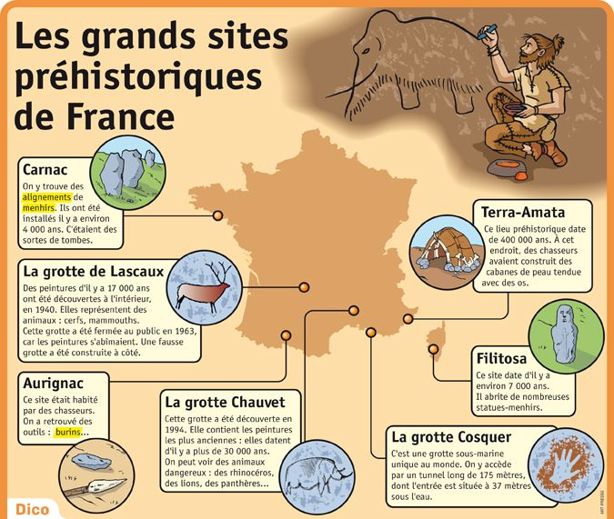 Fiche exposés : Les grands sites préhistoriques de France