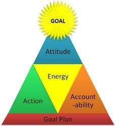 Goal prioties attuides
