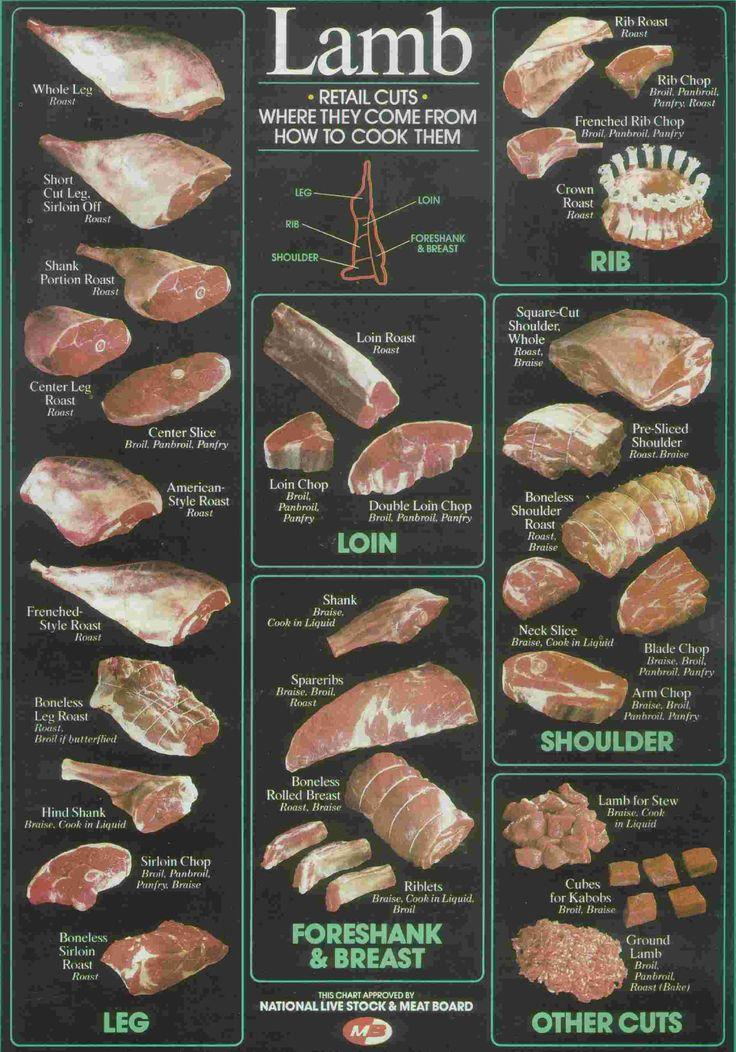 Lamb Cheat Sheet.