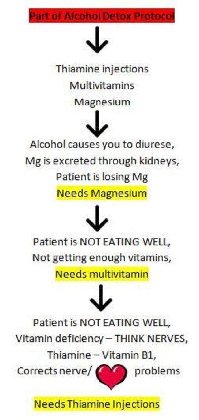 alcohol-detox-protocol-nursing-mnemonics.jpg (400×844)