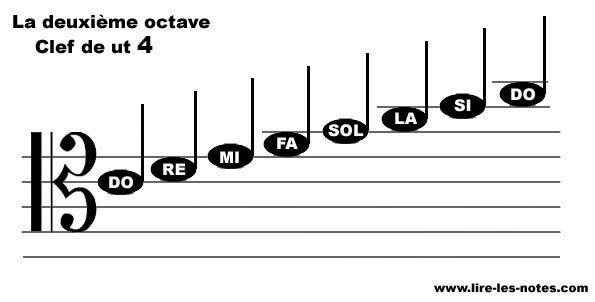 Repésentation des notes de la seconde octave de la clef de Ut 4
