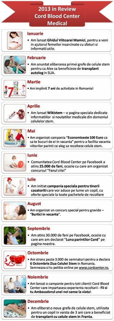 Ce a insemnat 2013 pentru Cord Blood Center? http://www.cordcenter.ro/