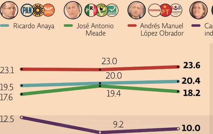 Cerrando enero, así van las encuestas Presidenciales 2018 en México  #Elecciones2018 #AMLO #Meade #RicardoAnaya #Encuestas