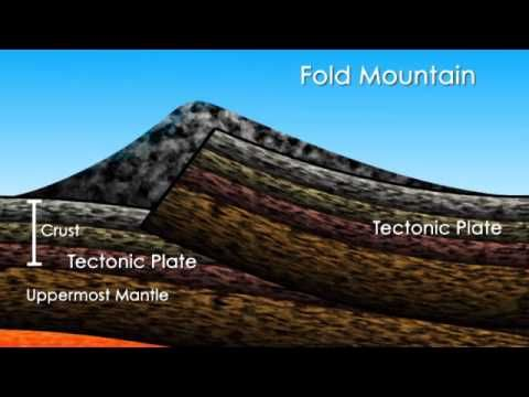 What is a Mountain? - YouTube: Includes animations of how the various types of mountains are formed.