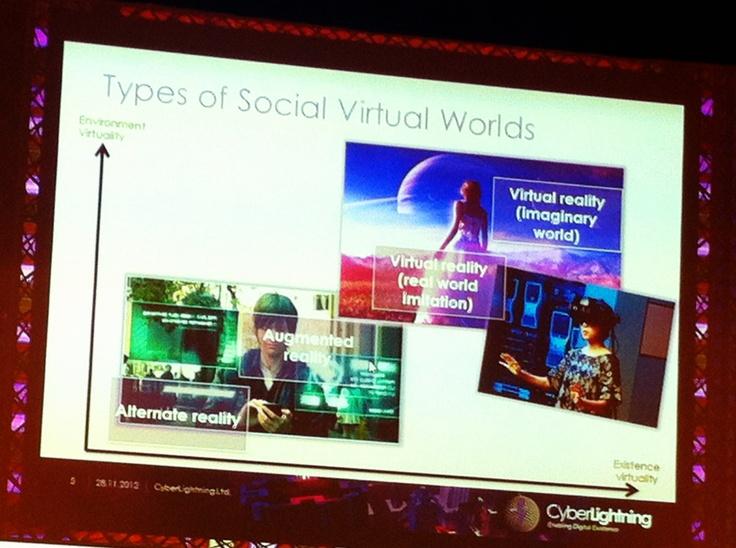 Types of Social Virtual World  CyberLightning  @ 29.11.2012 IAB Finlands seminar HOT or NOT