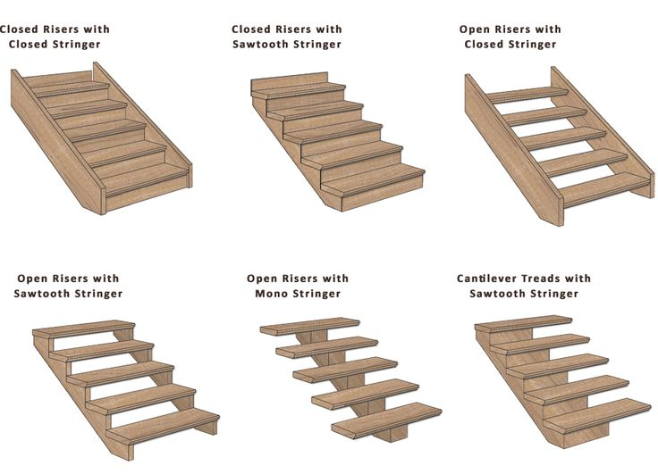Now I know what to call the style I like: closed risers with sawtooth stringer.
