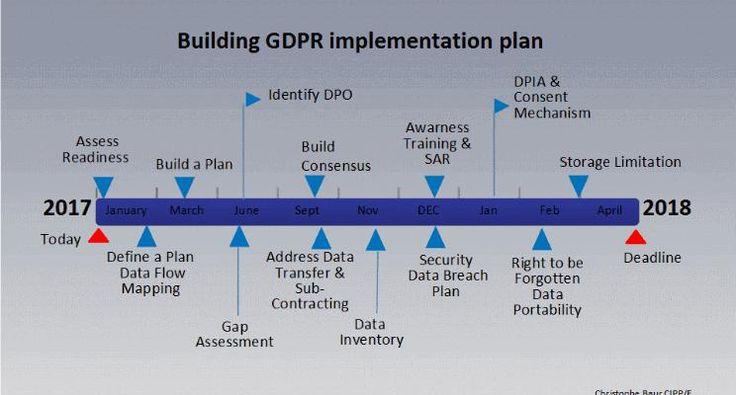 Building Gdpr Implementation Plan In  Steps  Christophe Baur
