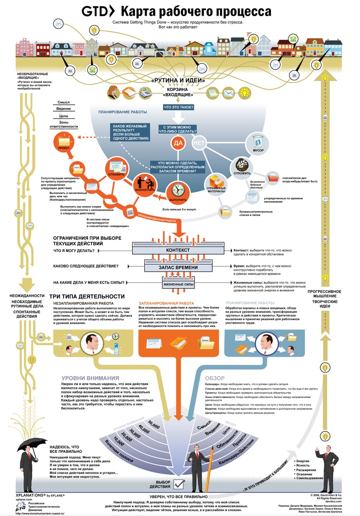 GTD process map