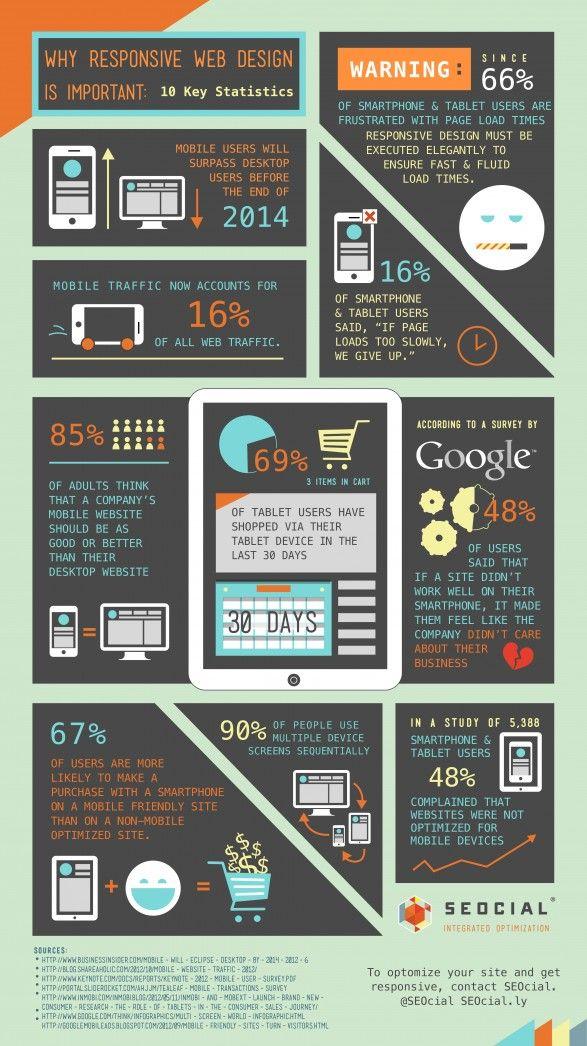 La importancia de que tu web sea 'responsive'