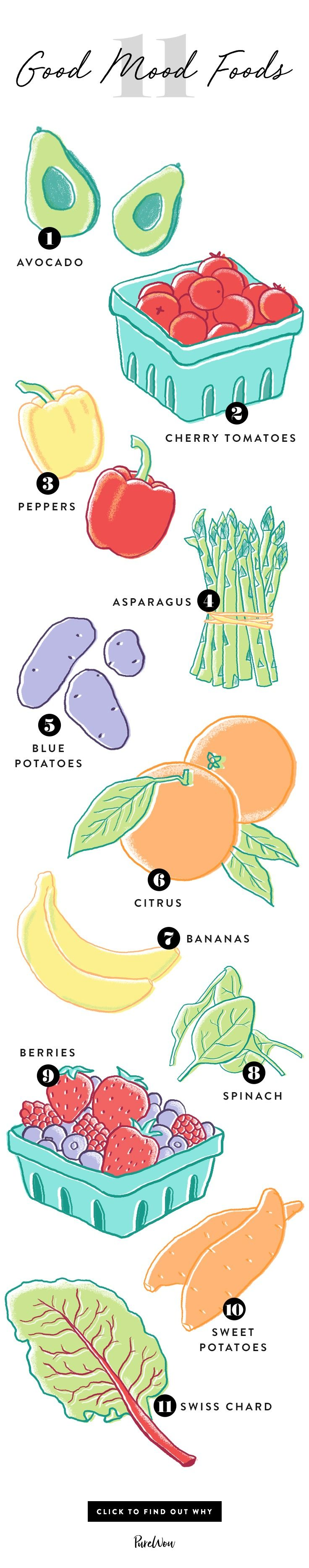 A study by the American Journal of Public Health has found that eating fruits and veggies can actually help improve your mental health. Subjects reported increased happiness for each additional serving they ate in a day. So the next time you're feeling down, reach for one of these 11 foods.