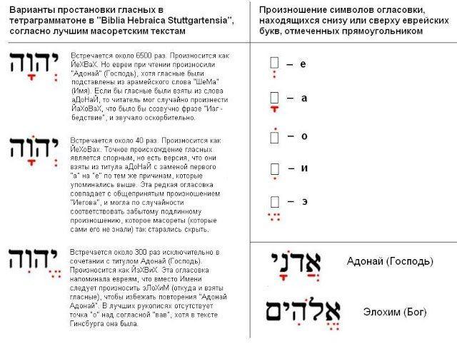 Закрыть Фотография 36 из 2121  НУЖНО ЛИ НАЗЫВАТЬ БОГА ПО ИМЕНИ?  КАКОЕ ИМЯ У БОГА НА САМОМ ДЕЛЕ?   В русском языке традиционно принято произношение имени Бога как «Иегова», хотя большинство гебраистов предпочитают форму «Яхве».  В древнейших еврейских рукописях это имя представлено в виде сочетания четырех согласных יהוה, известного как тетраграмматон (от греч. те́тра- [озн. «четыре»] и гра́мма [озн. «буква»]).  Эти четыре буквы (которые читаются справа налево) можно транслитерировать на…
